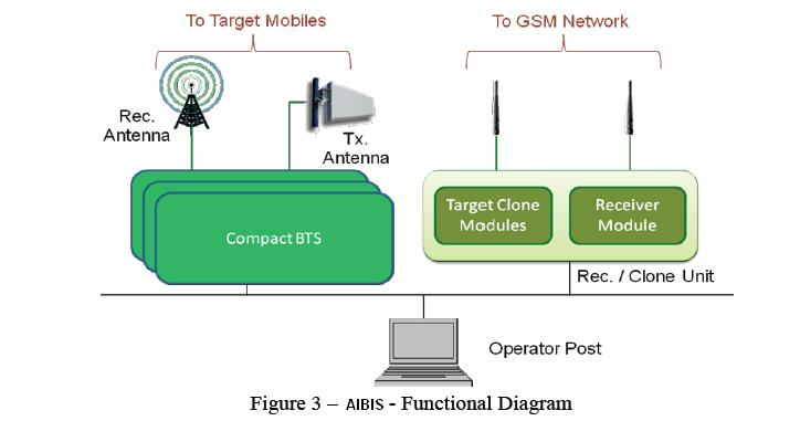 4 channel active GSM Interception system (AIBIS)